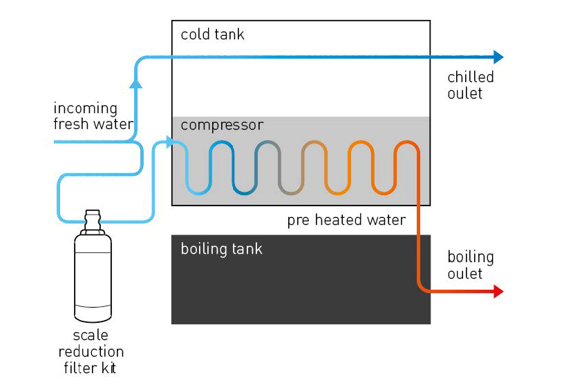 Under Counter Water Boilers