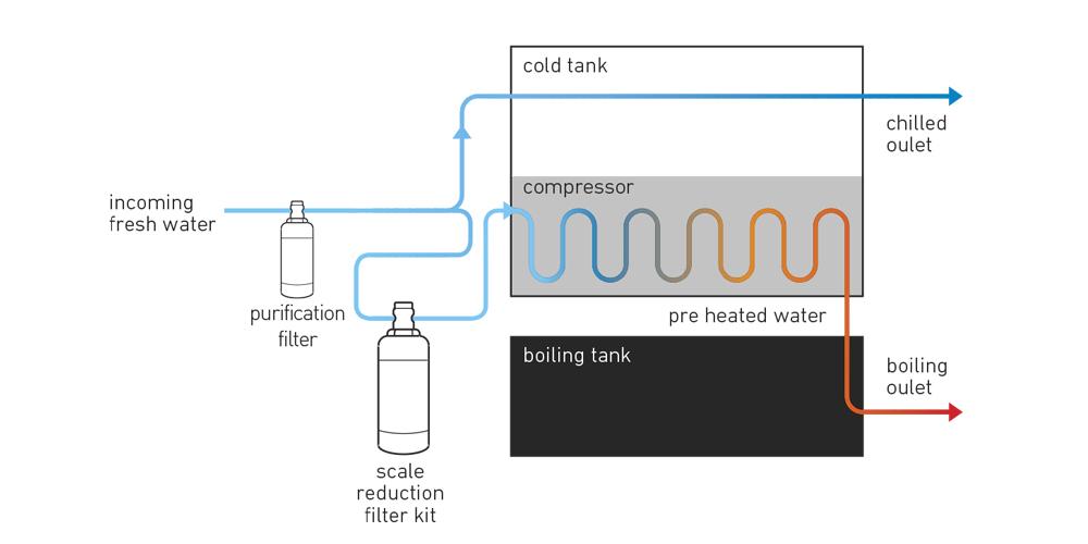 Heat Exchange Technology