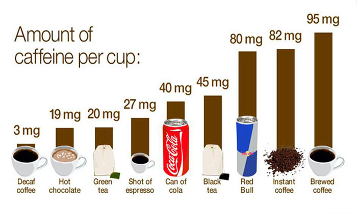 how much caffeine is in some of your favourite drinks. Black Bedroom Furniture Sets. Home Design Ideas