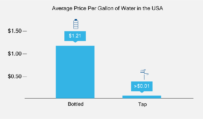 bottled water cost